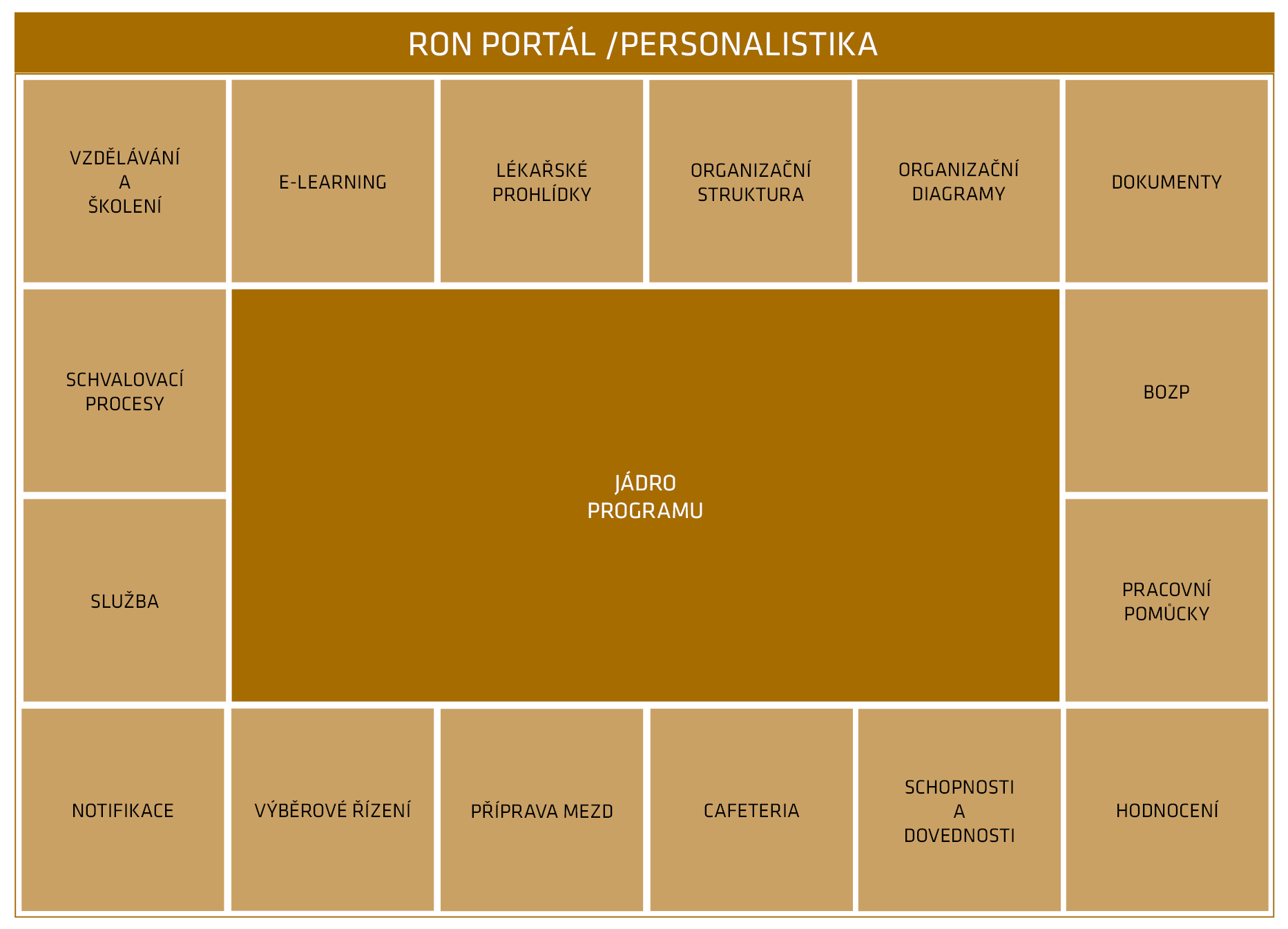 Struktura personalistiky