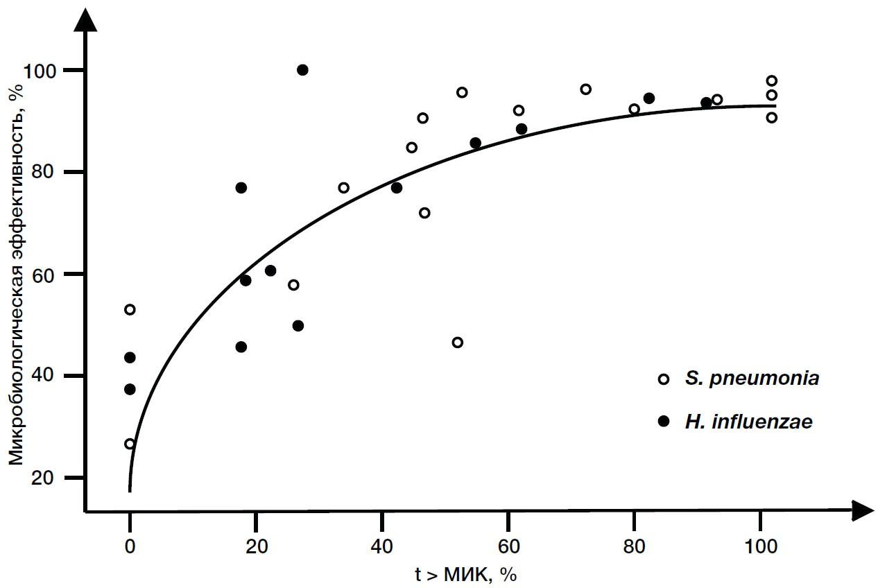 Эффект к концентрации выше МИК