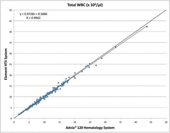 Корреляция Element HT5_Heska WBC лейкоциты
