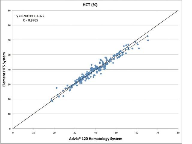 Корреляция Element HT5_Heska HTC гематокрит