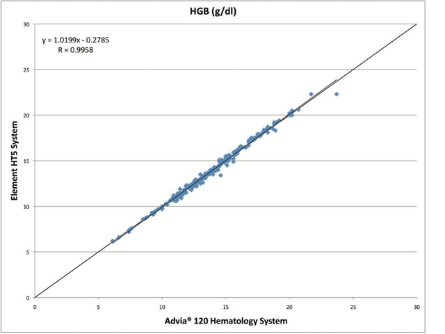 Корреляция Element HT5_Heska HGB гемоглобин