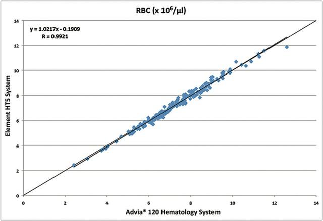 Корреляция Element HT5_Heska RBC эритроциты