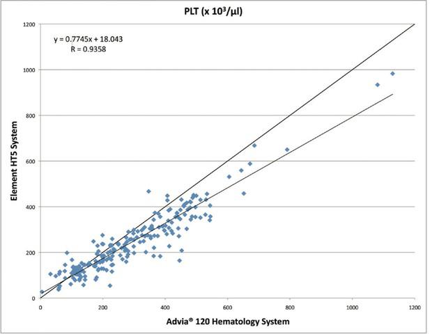 Корреляция Element HT5_Heska PLT тромбоциты