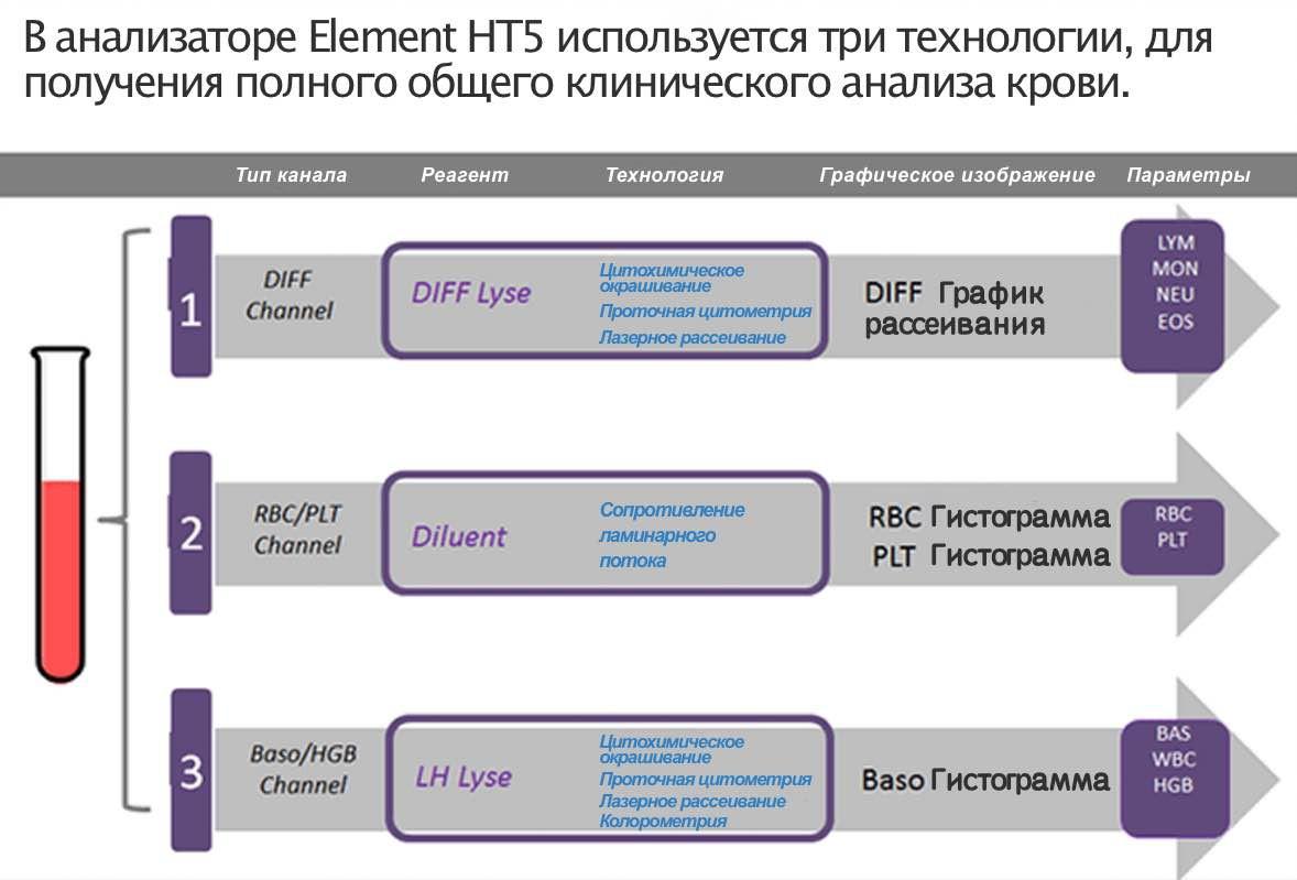 Технологии Element HT5