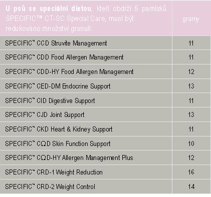 CT-SC tab2