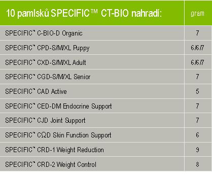 CT-BIO tab2
